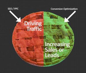 konverzný pomer a SEO+PPC